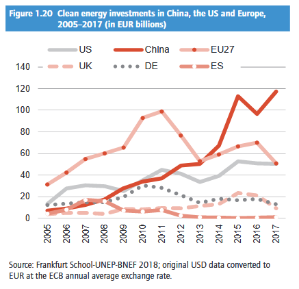 Clean energy investments in China